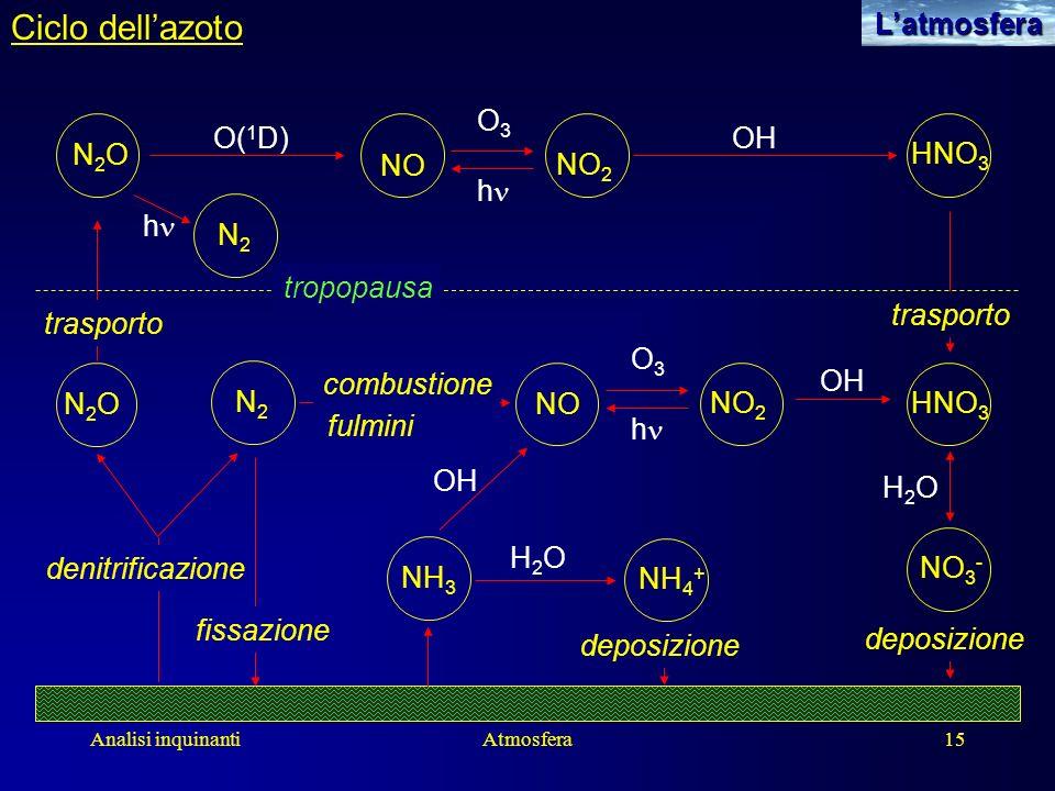 Ciclo dell'azoto L'atmosfera O3 O(1D) N2O HNO3 NO NO2 hn tropopausa
