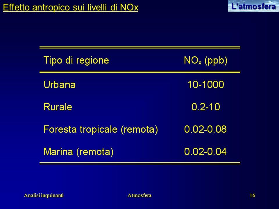 Effetto antropico sui livelli di NOx