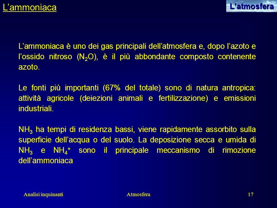 L'ammoniaca L'atmosfera
