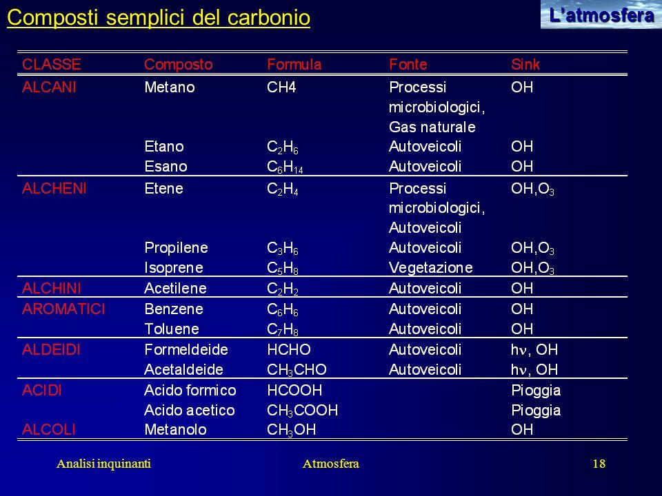 Composti semplici del carbonio