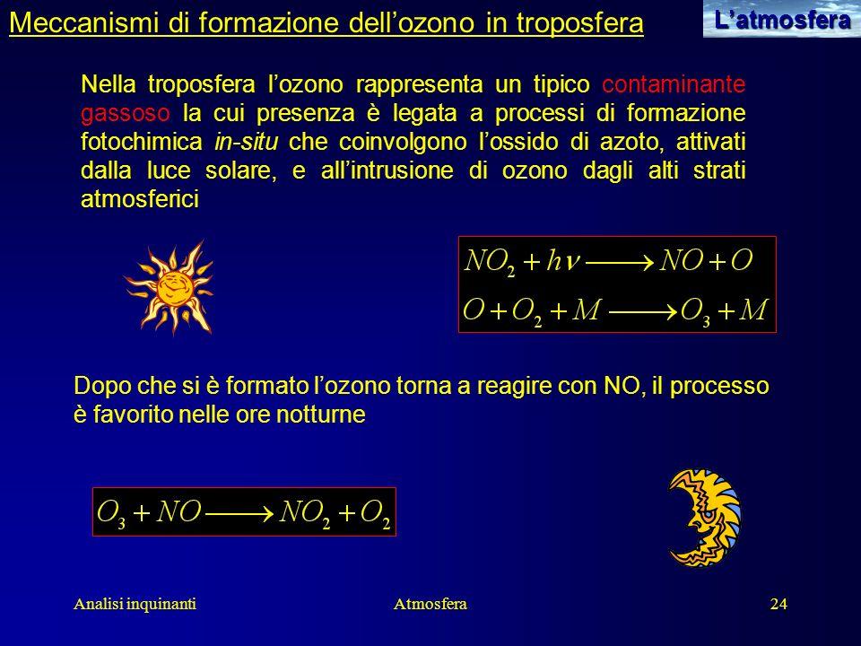 Meccanismi di formazione dell'ozono in troposfera