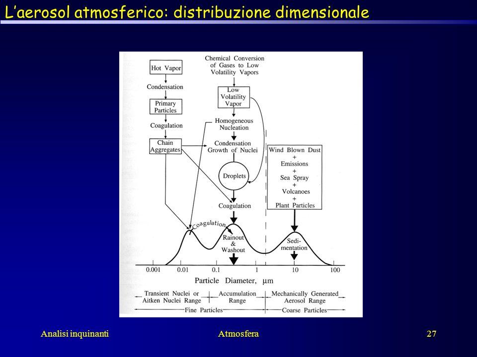 L'aerosol atmosferico: distribuzione dimensionale