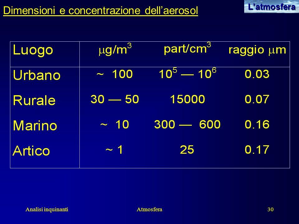 Dimensioni e concentrazione dell'aerosol