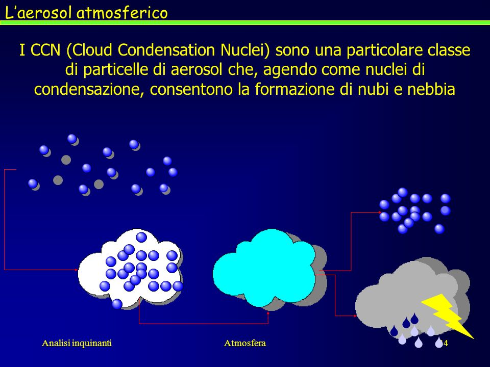 L'aerosol atmosferico