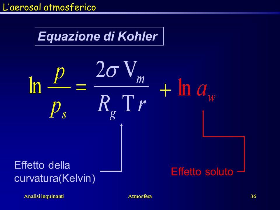 Equazione di Kohler Effetto della curvatura(Kelvin) Effetto soluto
