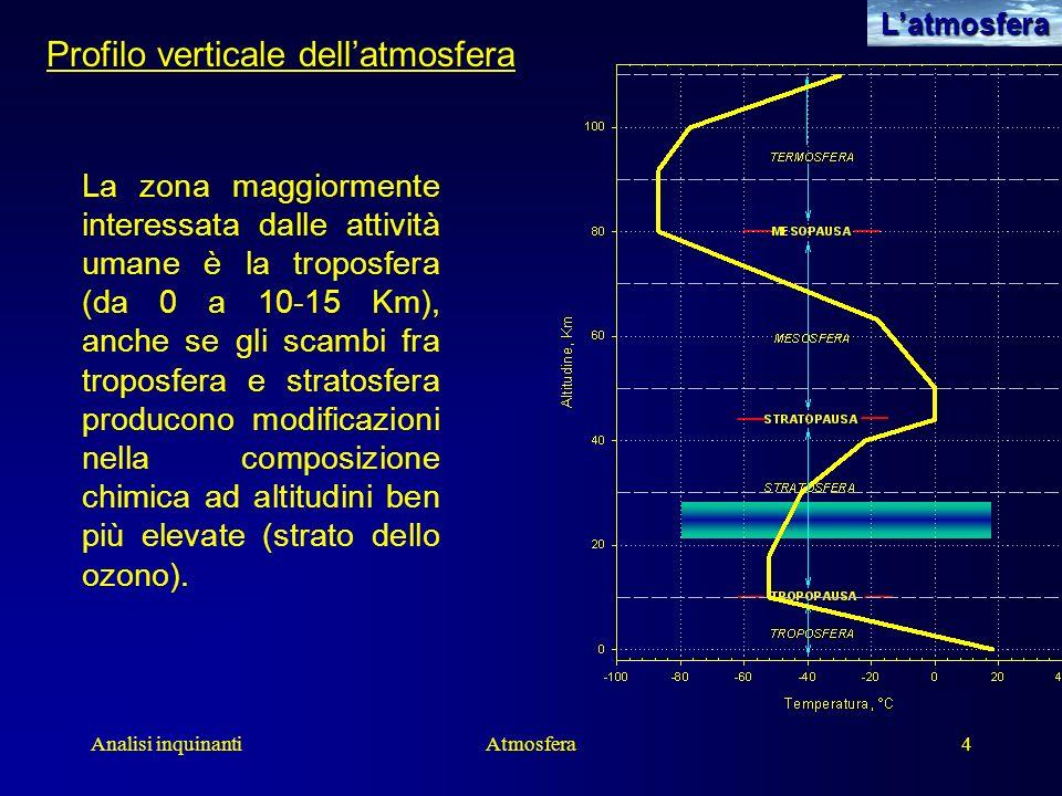 Profilo verticale dell'atmosfera