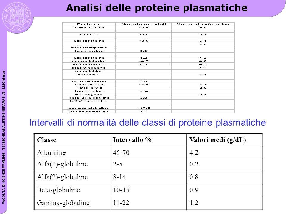 Analisi delle proteine plasmatiche