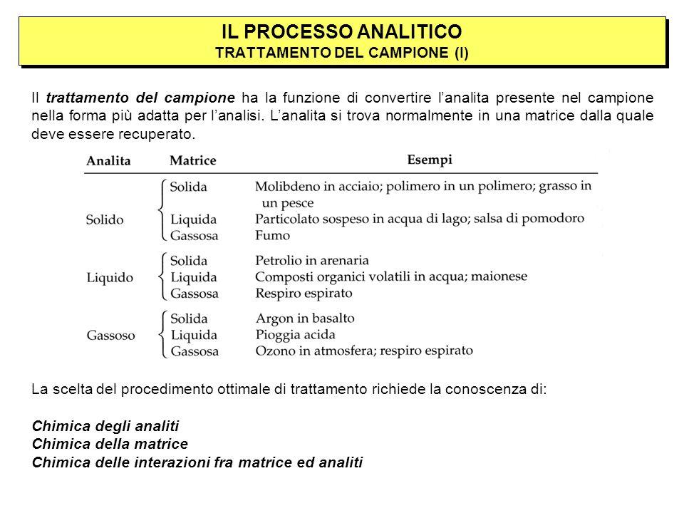 IL PROCESSO ANALITICO TRATTAMENTO DEL CAMPIONE (I)