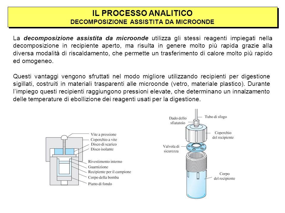 IL PROCESSO ANALITICO DECOMPOSIZIONE ASSISTITA DA MICROONDE