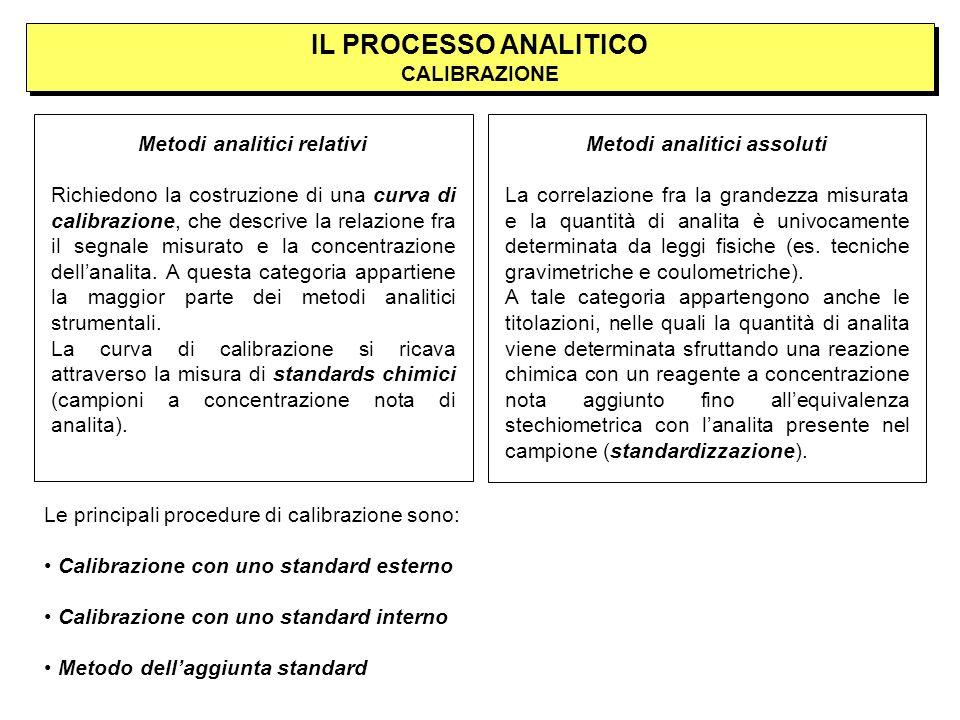 IL PROCESSO ANALITICO CALIBRAZIONE Metodi analitici relativi