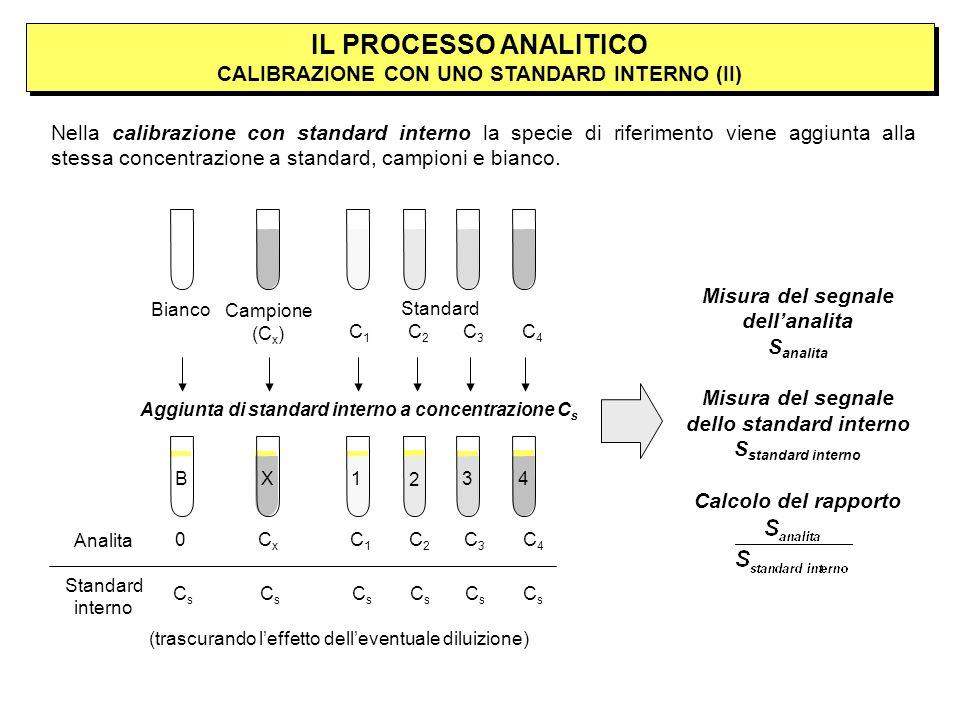 IL PROCESSO ANALITICO CALIBRAZIONE CON UNO STANDARD INTERNO (II)