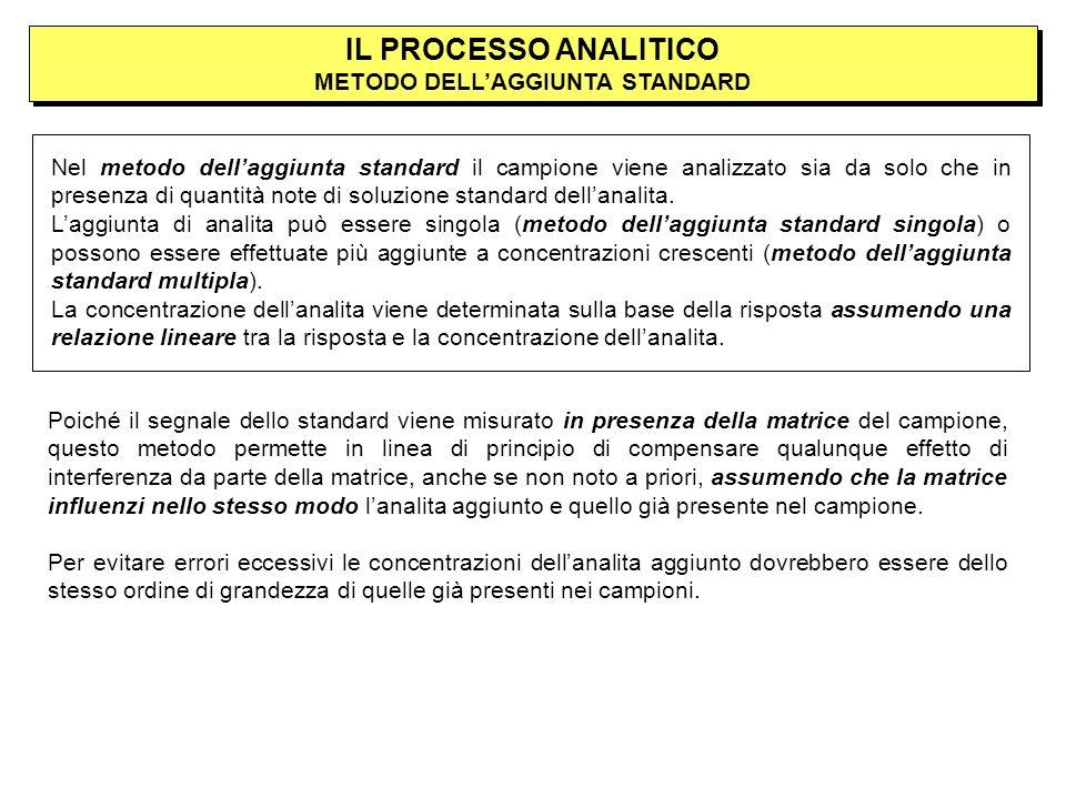 IL PROCESSO ANALITICO METODO DELL'AGGIUNTA STANDARD