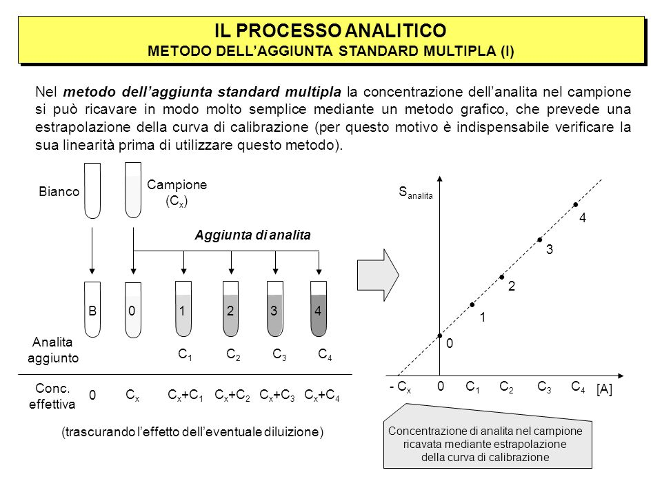 IL PROCESSO ANALITICO METODO DELL'AGGIUNTA STANDARD MULTIPLA (I)