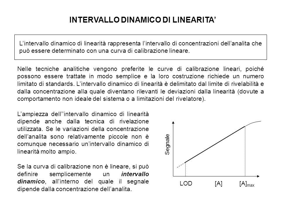 INTERVALLO DINAMICO DI LINEARITA'