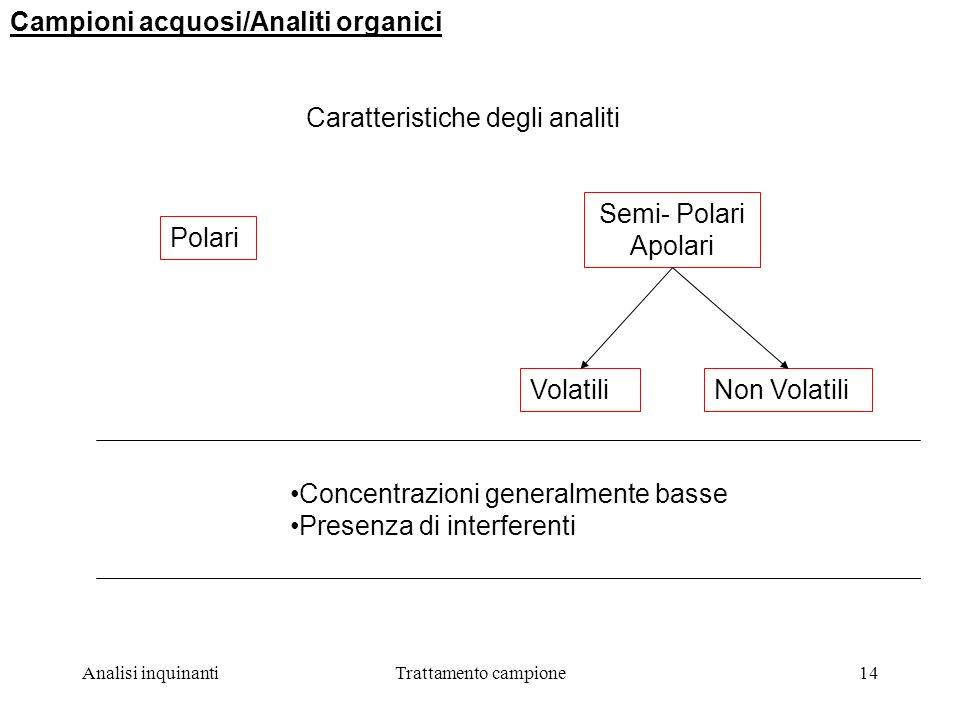 Campioni acquosi/Analiti organici