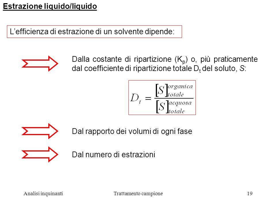 Estrazione liquido/liquido