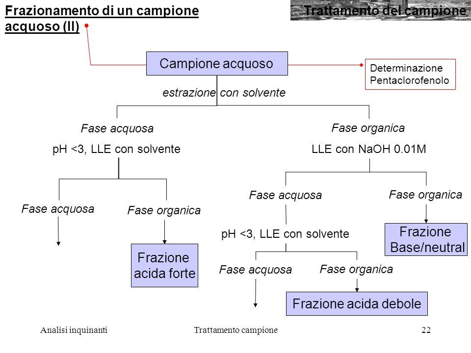 Frazionamento di un campione acquoso (II) Trattamento del campione