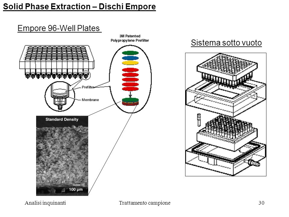 Solid Phase Extraction – Dischi Empore