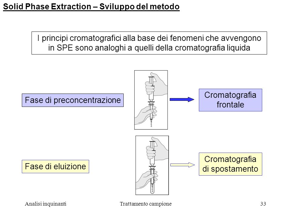 Solid Phase Extraction – Sviluppo del metodo