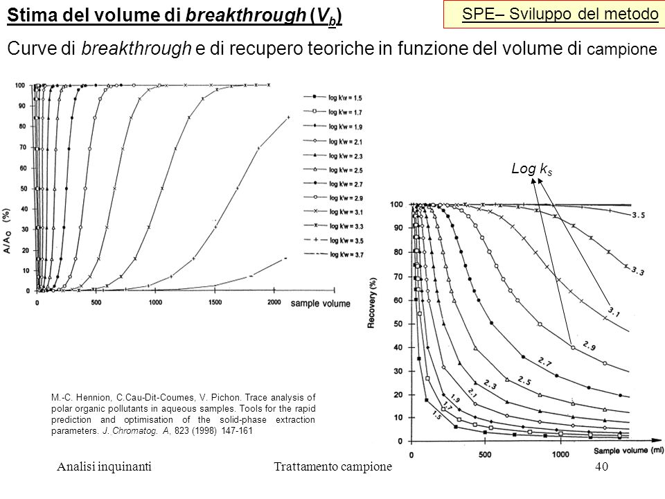 Stima del volume di breakthrough (Vb)