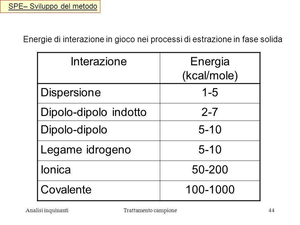 Dipolo-dipolo indotto 2-7 Dipolo-dipolo 5-10 Legame idrogeno Ionica