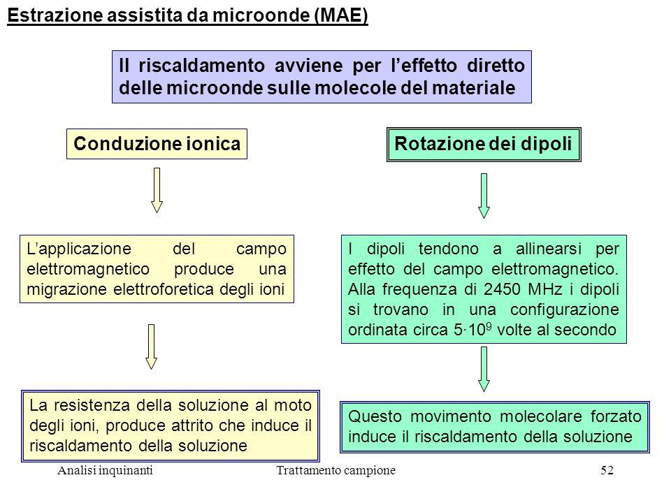 Estrazione assistita da microonde (MAE)