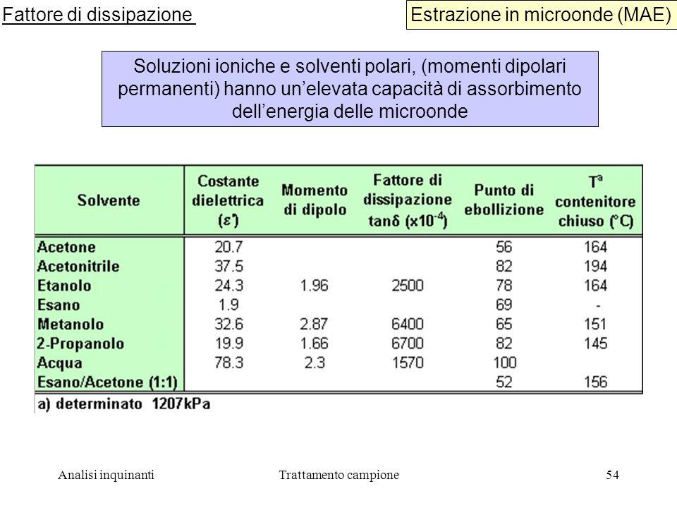 Fattore di dissipazione Estrazione in microonde (MAE)