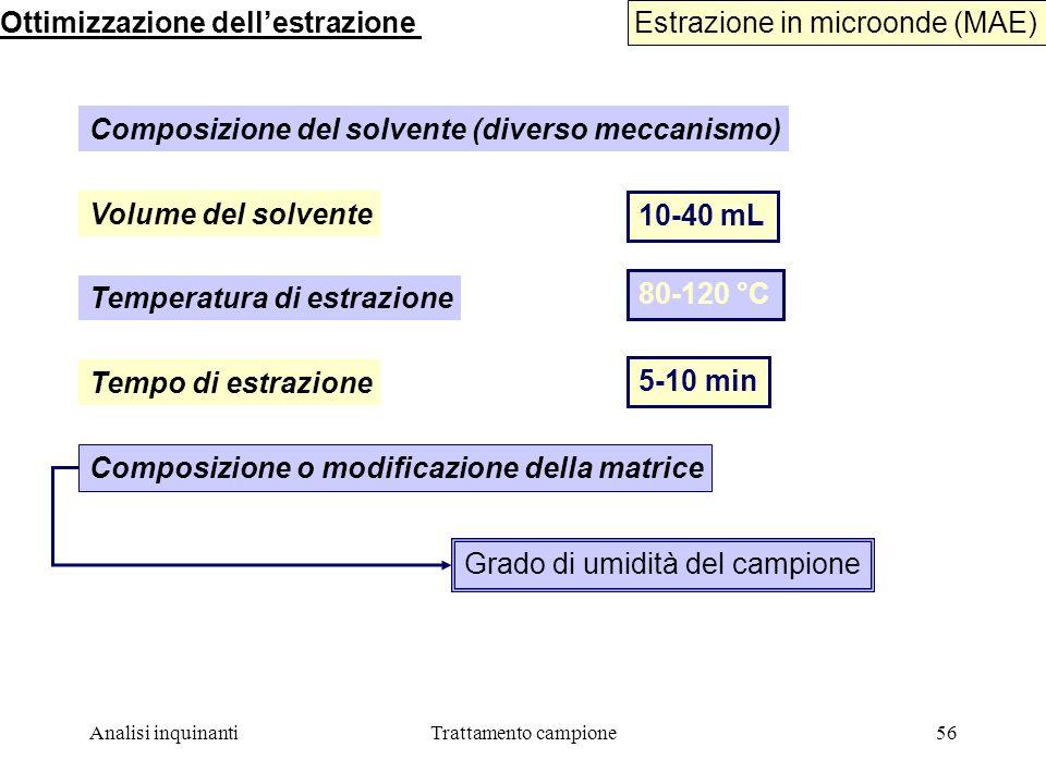 Ottimizzazione dell'estrazione Estrazione in microonde (MAE)