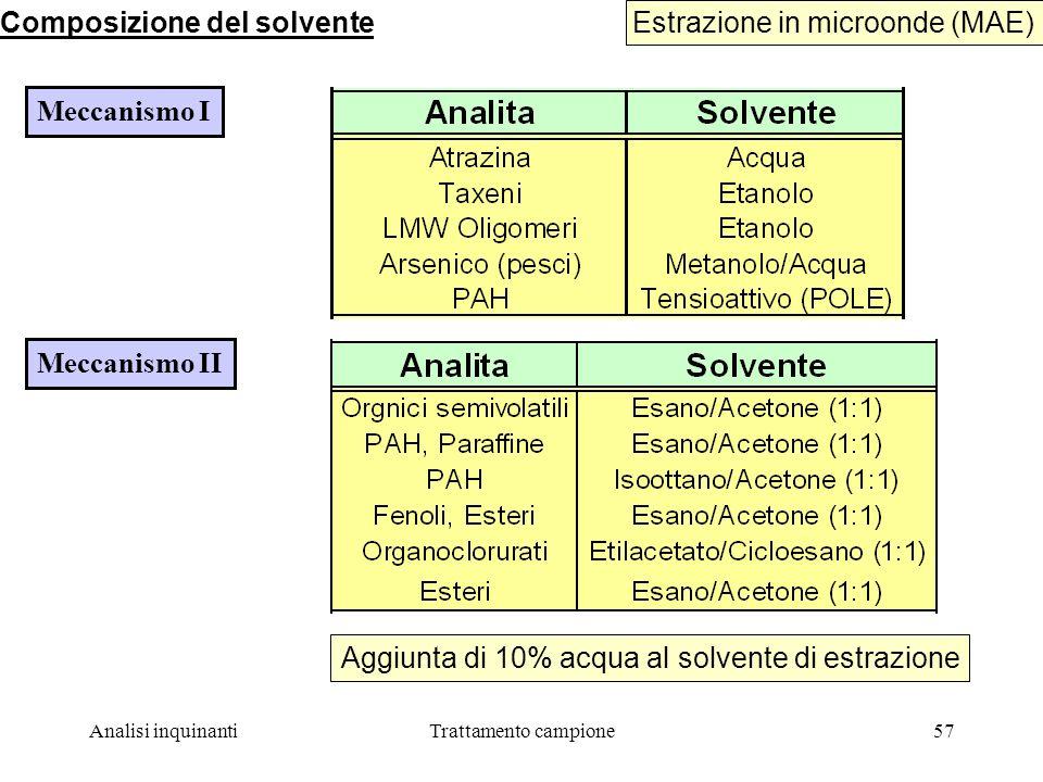 Composizione del solvente Estrazione in microonde (MAE)