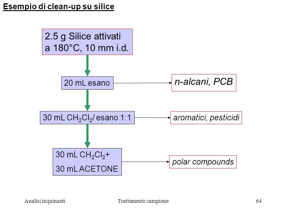 2.5 g Silice attivati a 180°C, 10 mm i.d. n-alcani, PCB