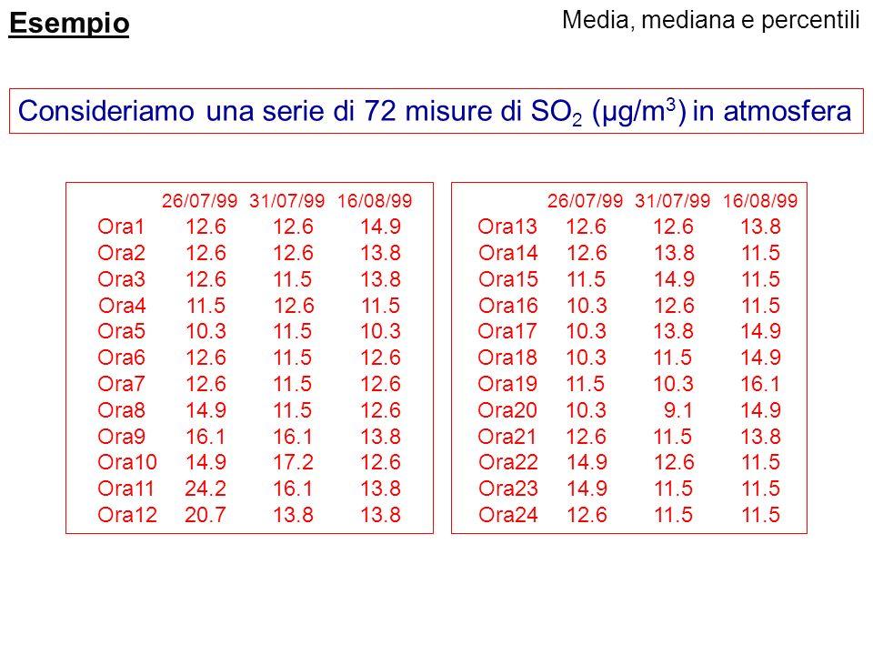 Consideriamo una serie di 72 misure di SO2 (µg/m3) in atmosfera