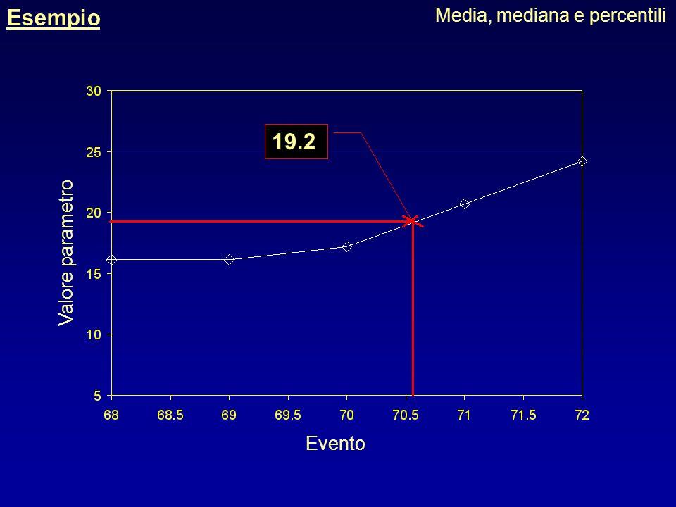 Esempio Media, mediana e percentili 19.2 Valore parametro Evento