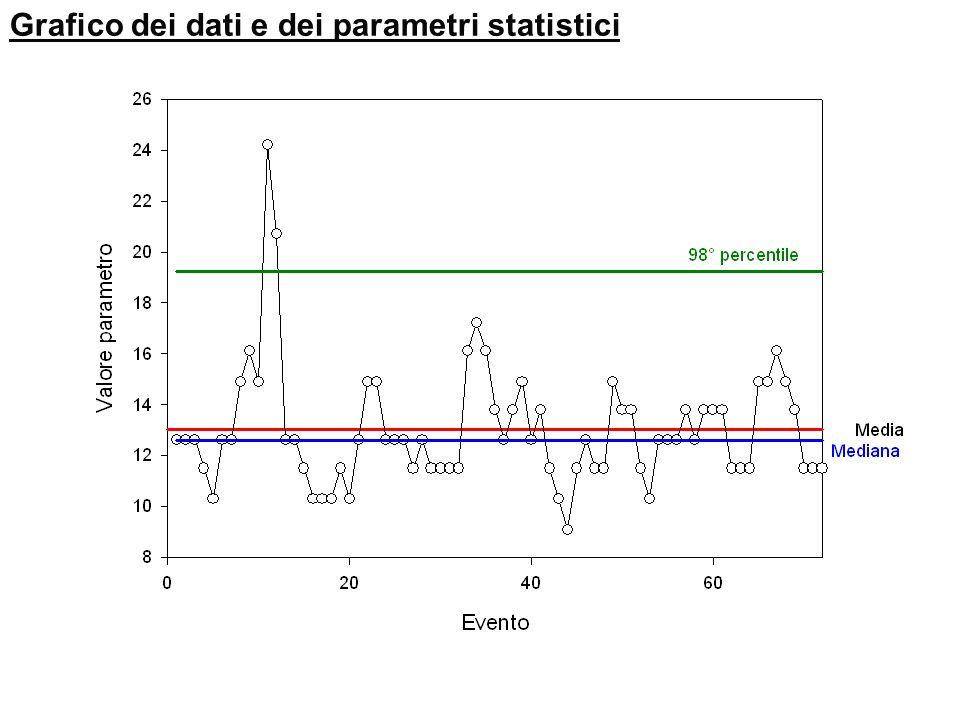 Grafico dei dati e dei parametri statistici