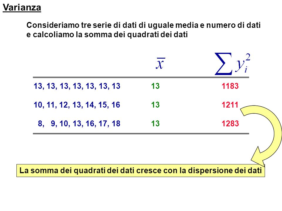 Varianza Consideriamo tre serie di dati di uguale media e numero di dati. e calcoliamo la somma dei quadrati dei dati.