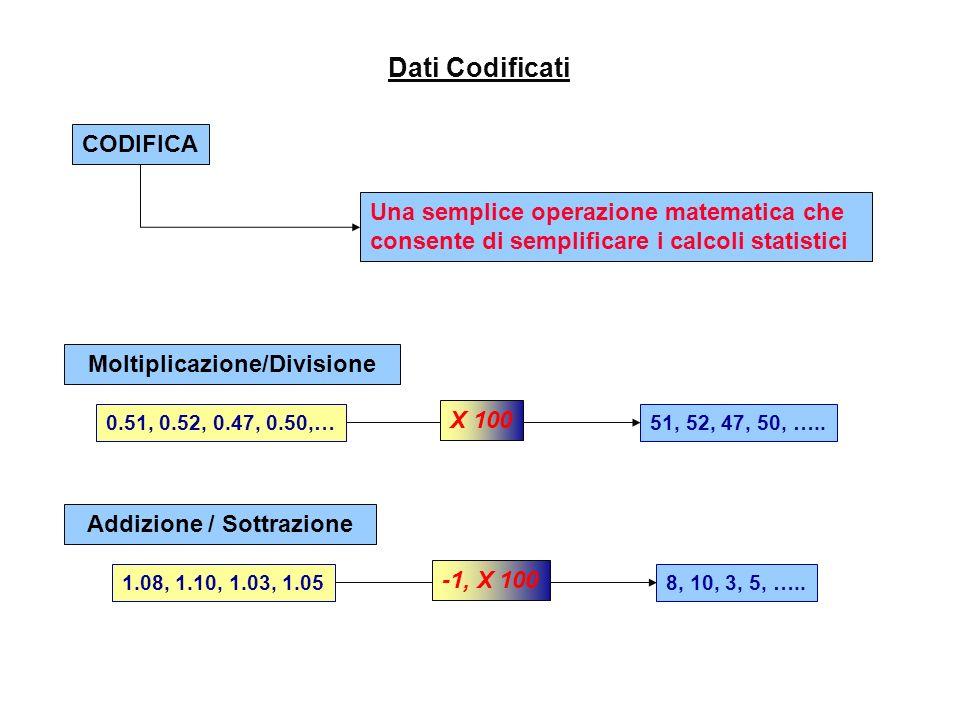 Moltiplicazione/Divisione Addizione / Sottrazione
