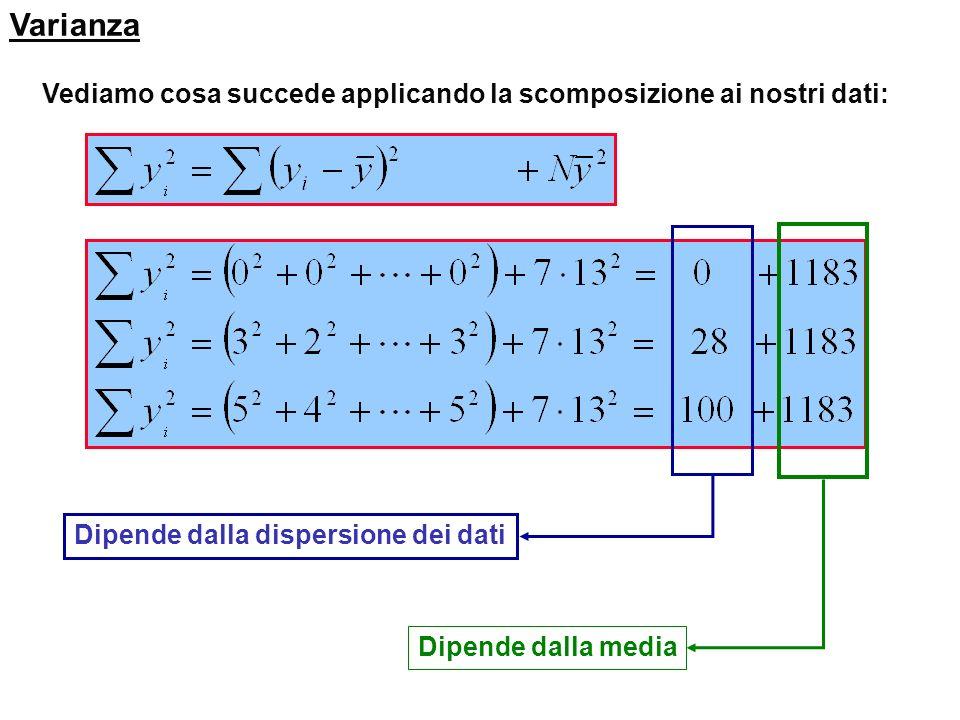 Varianza Vediamo cosa succede applicando la scomposizione ai nostri dati: Dipende dalla dispersione dei dati.