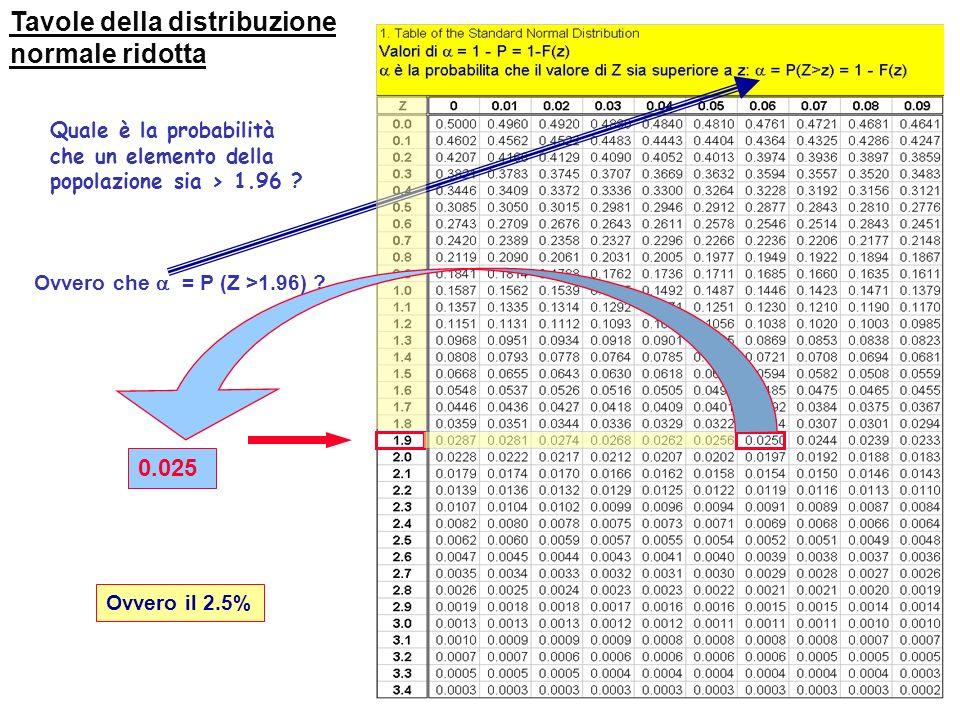 Tavole della distribuzione normale ridotta