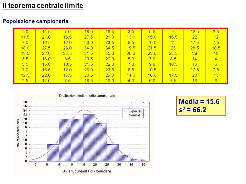 Il teorema centrale limite