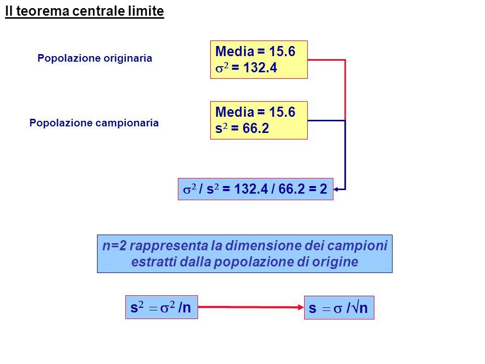 s2 = s2 /n s = s /n Il teorema centrale limite Media = 15.6