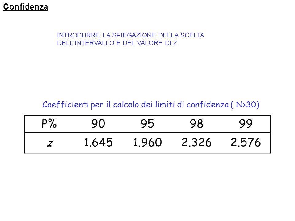 Confidenza INTRODURRE LA SPIEGAZIONE DELLA SCELTA DELL'INTERVALLO E DEL VALORE DI Z. Coefficienti per il calcolo dei limiti di confidenza ( N>30)
