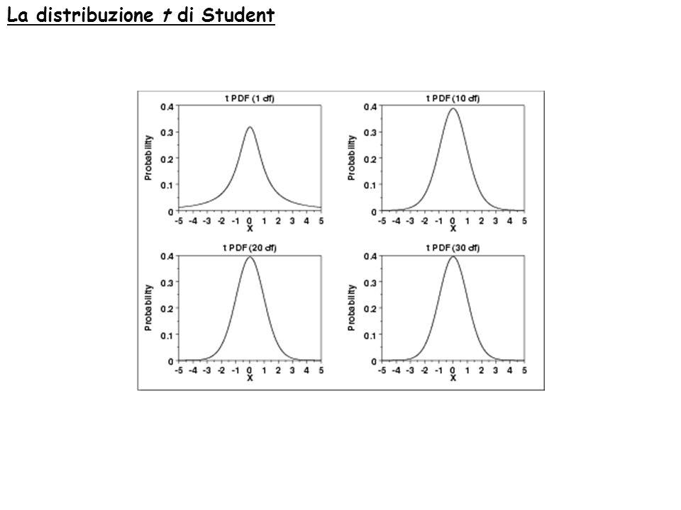 La distribuzione t di Student