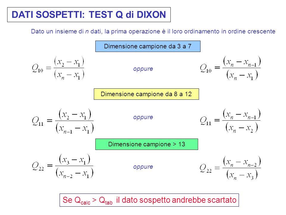 DATI SOSPETTI: TEST Q di DIXON