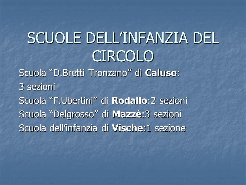 SCUOLE DELL'INFANZIA DEL CIRCOLO
