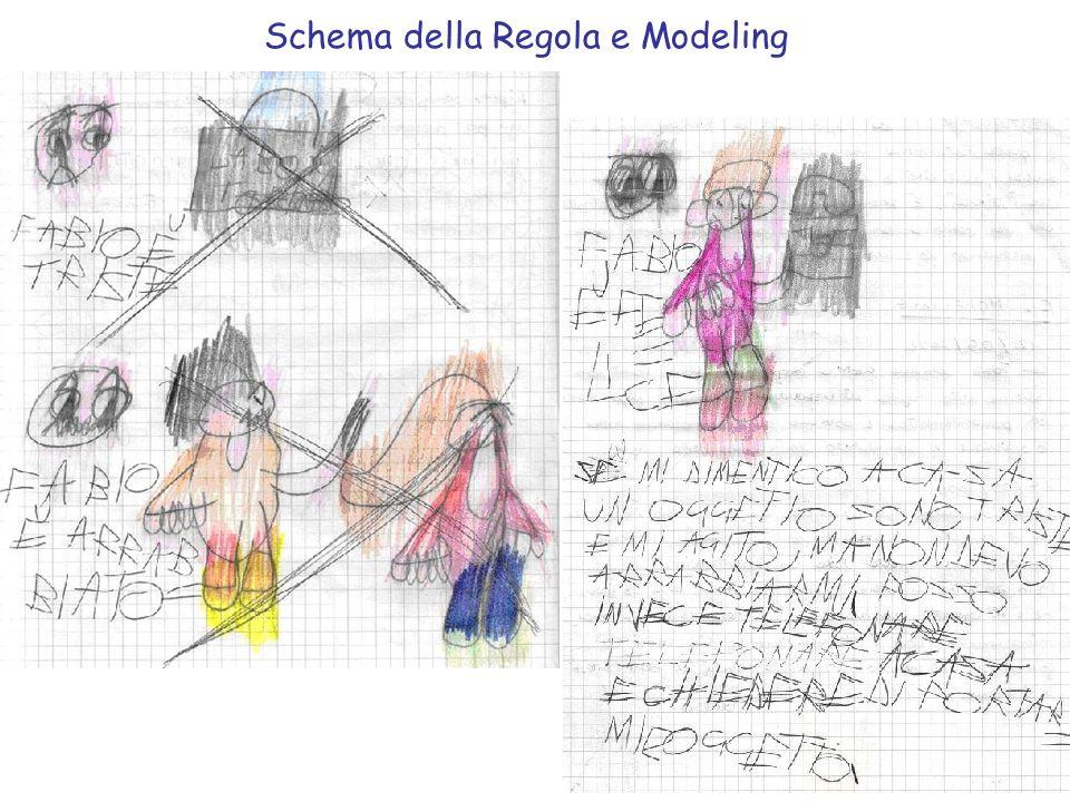 Schema della Regola e Modeling