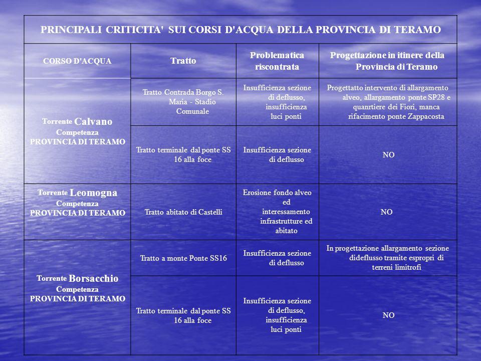 PRINCIPALI CRITICITA SUI CORSI D ACQUA DELLA PROVINCIA DI TERAMO