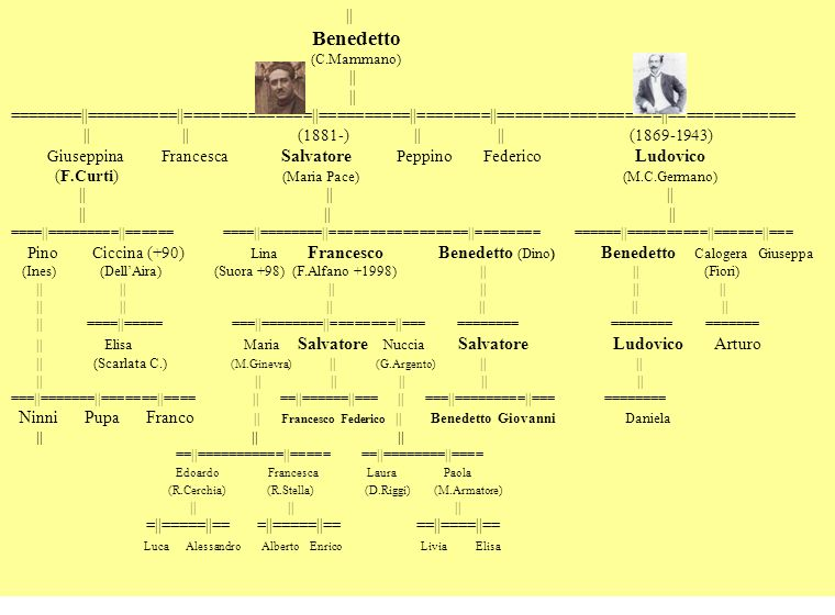 Giuseppina Francesca Salvatore Peppino Federico Ludovico
