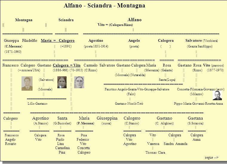 Alfano - Sciandra - Montagna Montagna Sciandra Alfano || || Vito = (Calogera Rizzo)