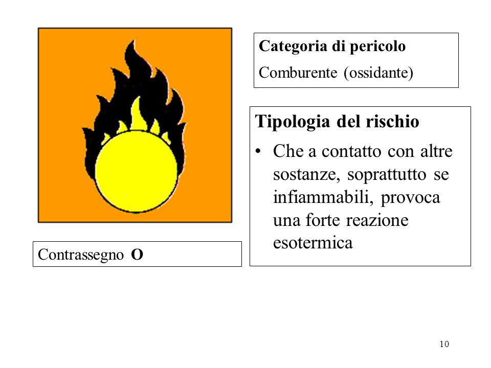 Categoria di pericolo Comburente (ossidante) Tipologia del rischio.