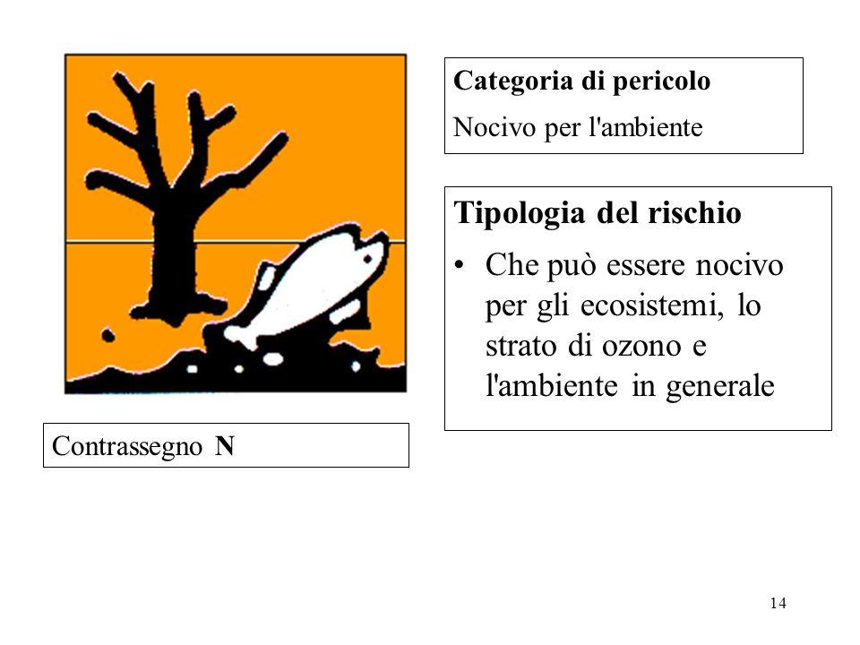 Categoria di pericolo Nocivo per l ambiente. Tipologia del rischio.