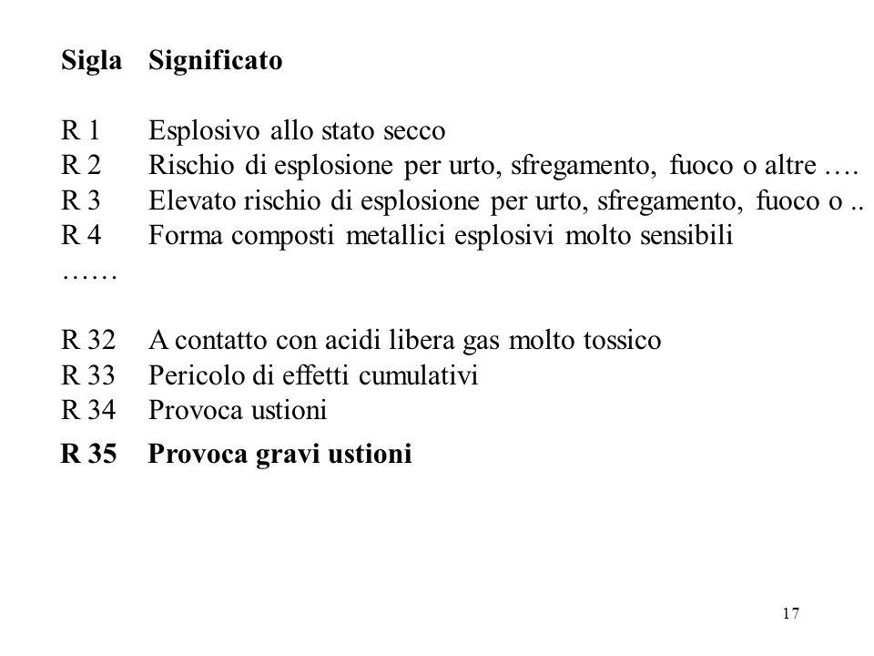 Sigla Significato R 1 Esplosivo allo stato secco. R 2 Rischio di esplosione per urto, sfregamento, fuoco o altre ….